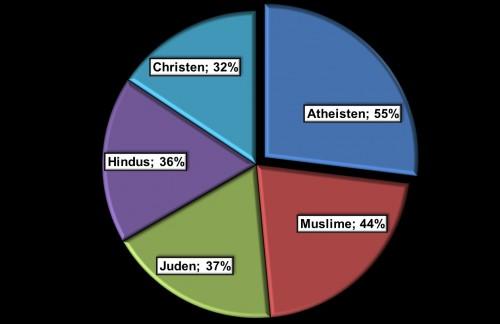 Wer glaubt an außerirdisches Leben (Grafik: L. A. Fischinger)