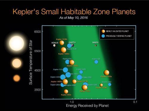 Bisher bekannte Exoplanten in der lebensfreundlicher Zone (Bild: NASA)