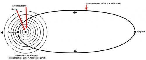 Die Umlaufbahn des Nibiru wie sie sich Zecharia Sitchin 1976 ausdachte (Bild: L. A. Fischinger)