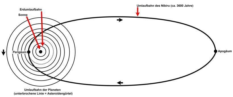 """Die Umlaufbahn des Nibiru wie sie sich Zecharia Sitchin 1976 ausdachte – für eine Großansicht anklicken (Bild: L. A. Fischinger aus dem Buch """"Die Akte 2012"""")"""