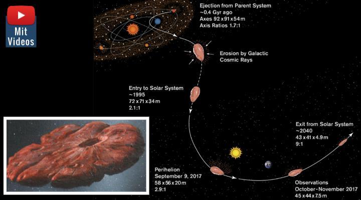 """Neue Studien zu Oumuamua: """"Wir haben wahrscheinlich das Rätsel um Oumuamua gelöst!"""" (Bilder: S. Selkirk/ASU,& W. Hartmann / Montage: Fischinger-Online)"""